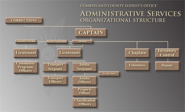 Cumberland County Sheriff's Office Jail Administrative Services Organizational Structure