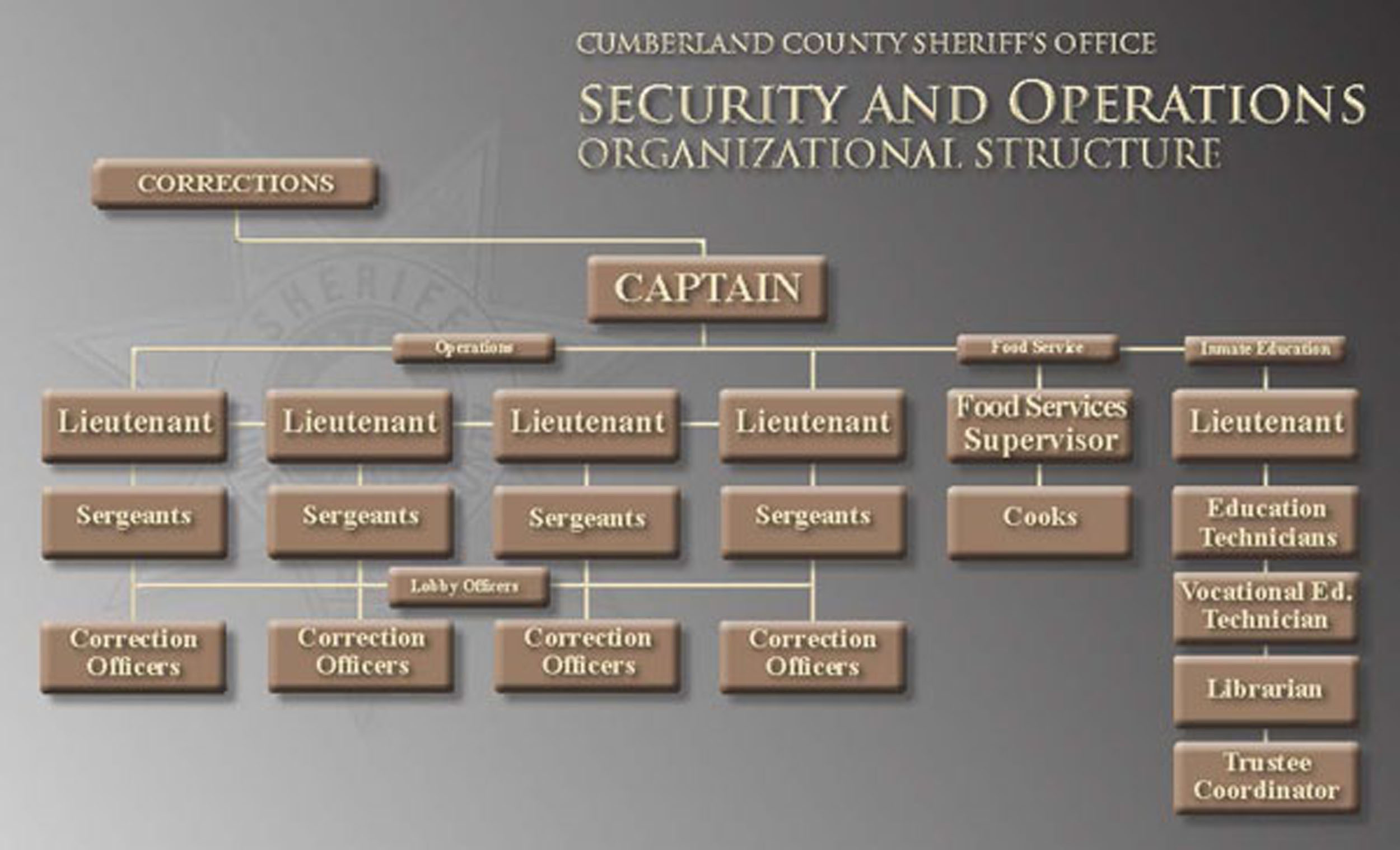 Cumberland County Sheriff's Office Jail Security and Operations Organizational Structure