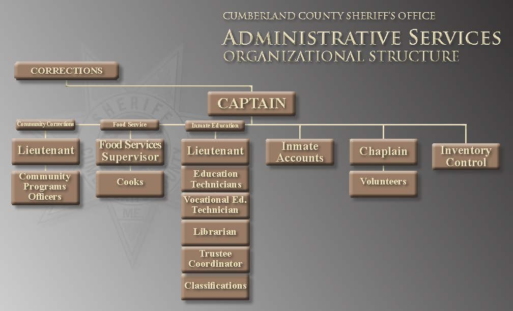 CCSO Organization Chart Corrections Division - Administrative Services