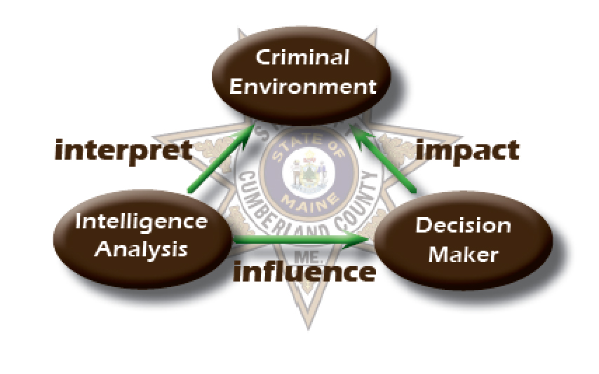 Crime Analyst Flow Chart - Intelligence Analysis, Criminal Environment, Decision Maker