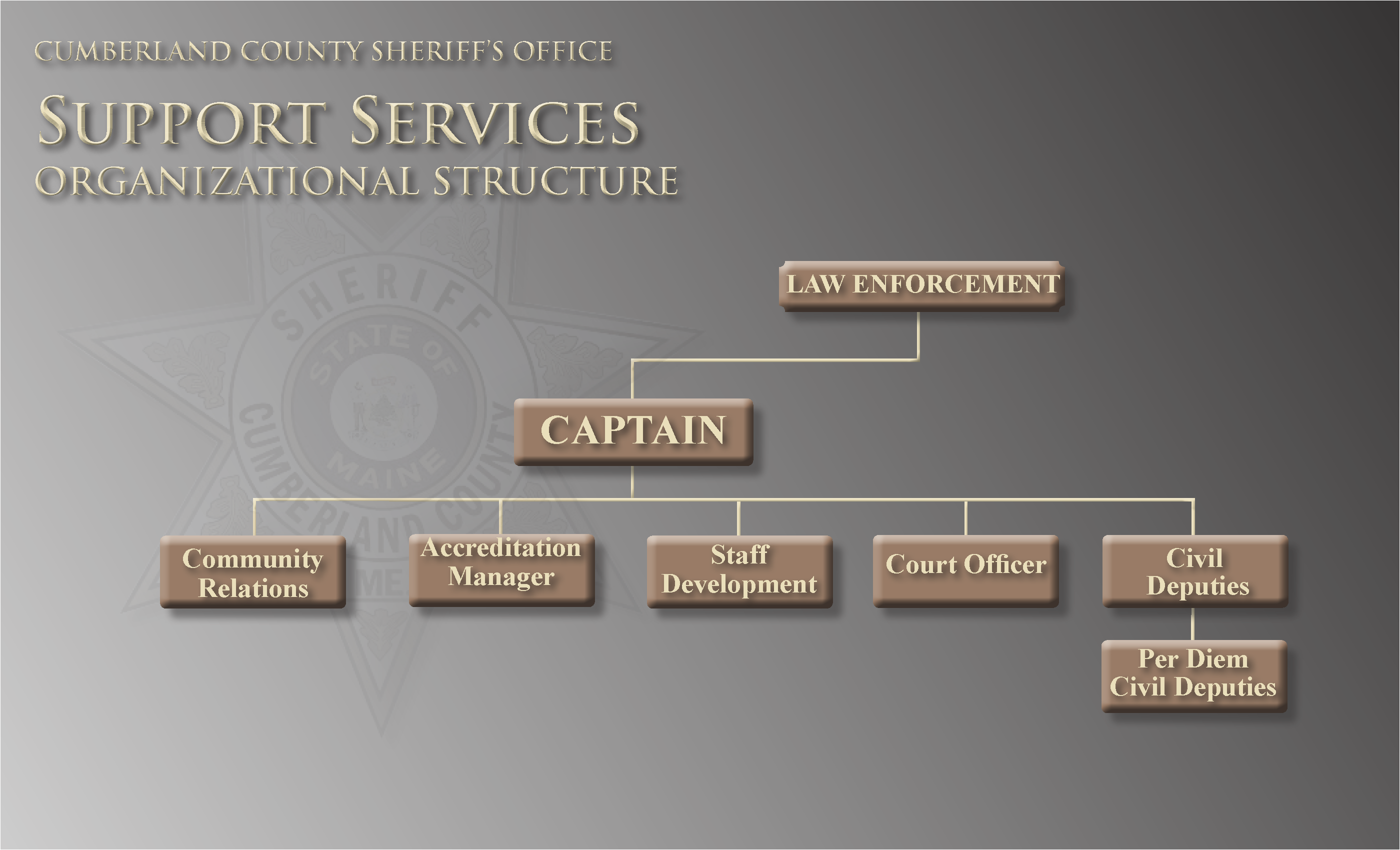 Cumberland County Sheriffs Office Support Services Organizational Structure